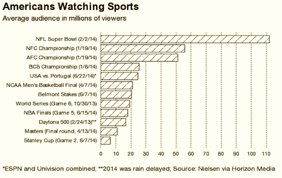 americanswatchingsports