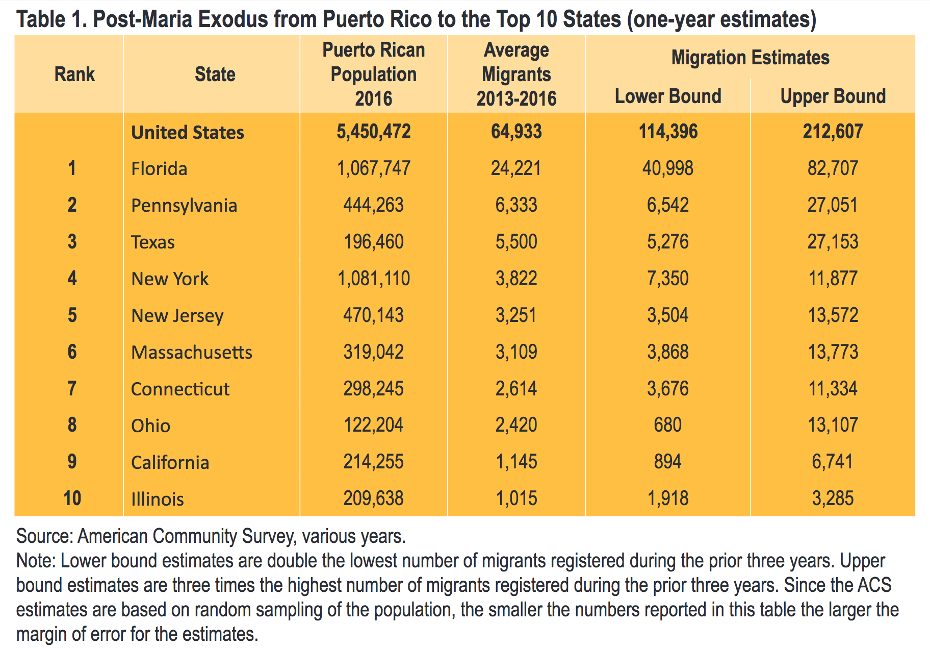 puerto rican migration to nyc